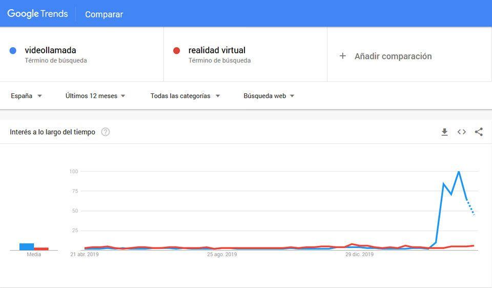 Tendencias de Realidad Virtual en Google